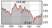 TAKE-TWO INTERACTIVE SOFTWARE INC Chart 1 Jahr