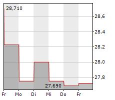 TAKEDA PHARMACEUTICAL CO LTD Chart 1 Jahr