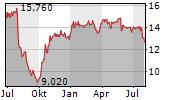 TAKKT AG Chart 1 Jahr