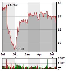 TAKKT Aktie Chart 1 Jahr