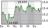 TAKKT AG 1-Woche-Intraday-Chart