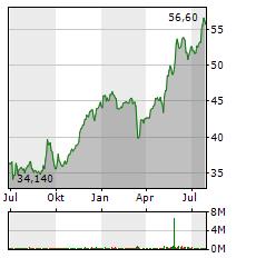 TALANX Aktie Chart 1 Jahr