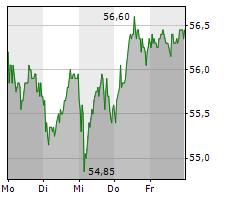 TALANX AG Chart 1 Jahr