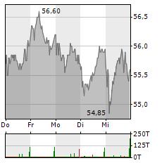 TALANX Aktie 5-Tage-Chart