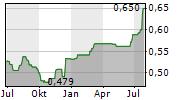 TALLINK GRUPP AS Chart 1 Jahr