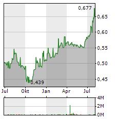 TALLINK GRUPP AS Jahres Chart