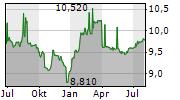 TALLINNA KAUBAMAJA GRUPP AS Chart 1 Jahr