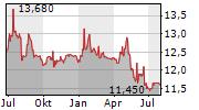 TALLINNA VESI AS Chart 1 Jahr