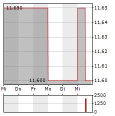 TALLINNA VESI Aktie 5-Tage-Chart