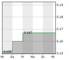 TALON METALS CORP Chart 1 Jahr