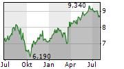 TAMBURI INVESTMENT PARTNERS SPA Chart 1 Jahr