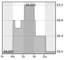 TAPESTRY INC Chart 1 Jahr