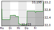 TAPESTRY INC 1-Woche-Intraday-Chart