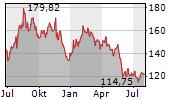 TARGET CORPORATION Chart 1 Jahr