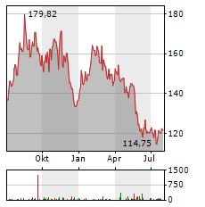 TARGET Aktie Chart 1 Jahr