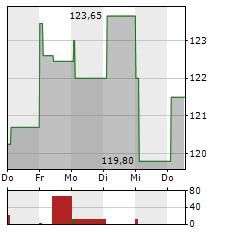 TARGET Aktie 1-Woche-Intraday-Chart