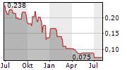 TARTISAN NICKEL CORP Chart 1 Jahr