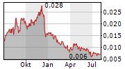 TARUGA MINERALS LIMITED Chart 1 Jahr