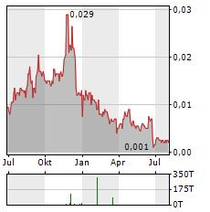 TARUGA MINERALS Aktie Chart 1 Jahr
