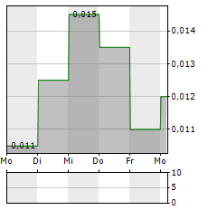 TARUGA MINERALS Aktie 1-Woche-Intraday-Chart