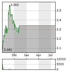 TASSAL GROUP Aktie Chart 1 Jahr