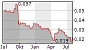 TASTY PLC Chart 1 Jahr