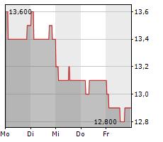 TATA STEEL LTD GDR Chart 1 Jahr