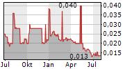 TATA STEEL THAILAND PCL NVDR Chart 1 Jahr