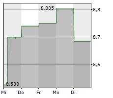 TATE & LYLE PLC Chart 1 Jahr