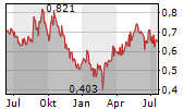TAURON POLSKA ENERGIA SA Chart 1 Jahr