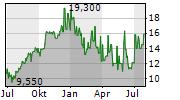 TAV HAVALIMANLARI HOLDING AS ADR Chart 1 Jahr