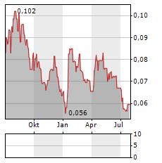 TAVISTOCK INVESTMENTS Aktie Chart 1 Jahr