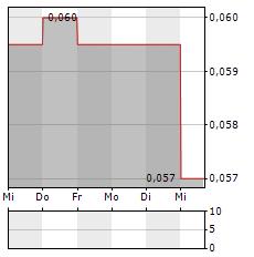 TAVISTOCK INVESTMENTS Aktie 5-Tage-Chart