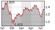 TAYLOR WIMPEY PLC Chart 1 Jahr