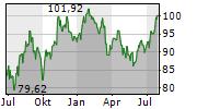 TBF GLOBAL VALUE Chart 1 Jahr
