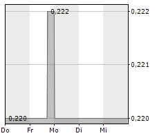 TC UNTERHALTUNGSELEKTRONIK AG Chart 1 Jahr