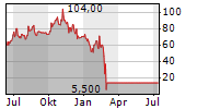TCS GROUP HOLDING PLC GDR REG S Chart 1 Jahr