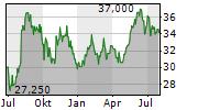 TDK CORPORATION Chart 1 Jahr
