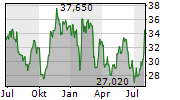 TDK CORPORATION Chart 1 Jahr