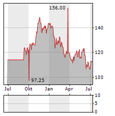 TE CONNECTIVITY Aktie Chart 1 Jahr