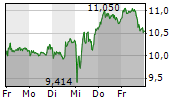 TEAMVIEWER AG 5-Tage-Chart