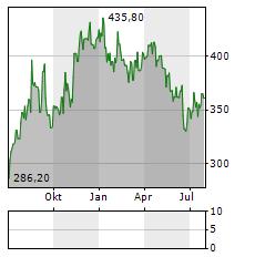 TECAN GROUP Aktie Chart 1 Jahr