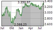 TecDAX Chart 1 Jahr