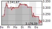 TecDAX 5-Tage-Chart