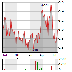 TECHNICOLOR Aktie Chart 1 Jahr