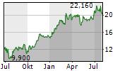TECHNIP ENERGIES NV Chart 1 Jahr