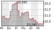 TECHNIP ENERGIES NV 5-Tage-Chart