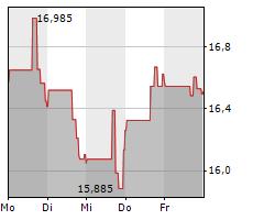 TECHNIPFMC PLC Chart 1 Jahr