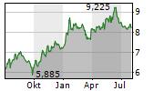 TECHNOGYM SPA Chart 1 Jahr