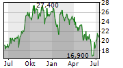TECHNOPRO HOLDINGS INC Chart 1 Jahr
